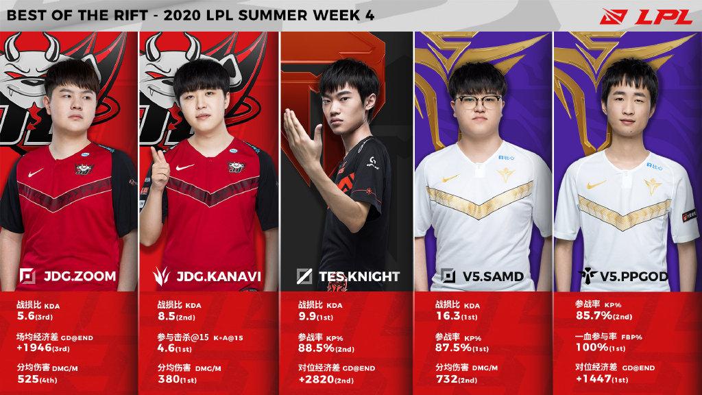 夏季赛第四周最佳阵容:MVP选手ppgod