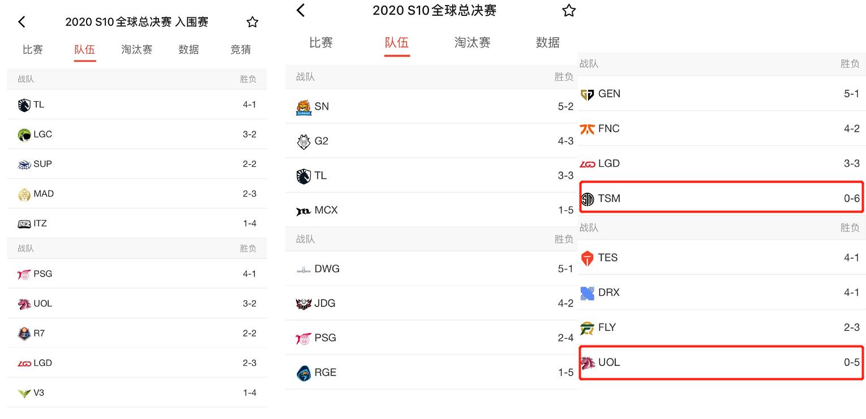 UOL、TSM成为本次世界赛小组赛0胜的队伍