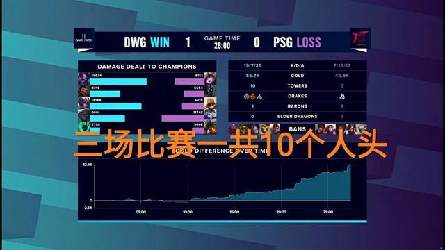 """""""五个中国人才能赢"""",10-48无缘淘汰赛,曾放话淘汰TES"""