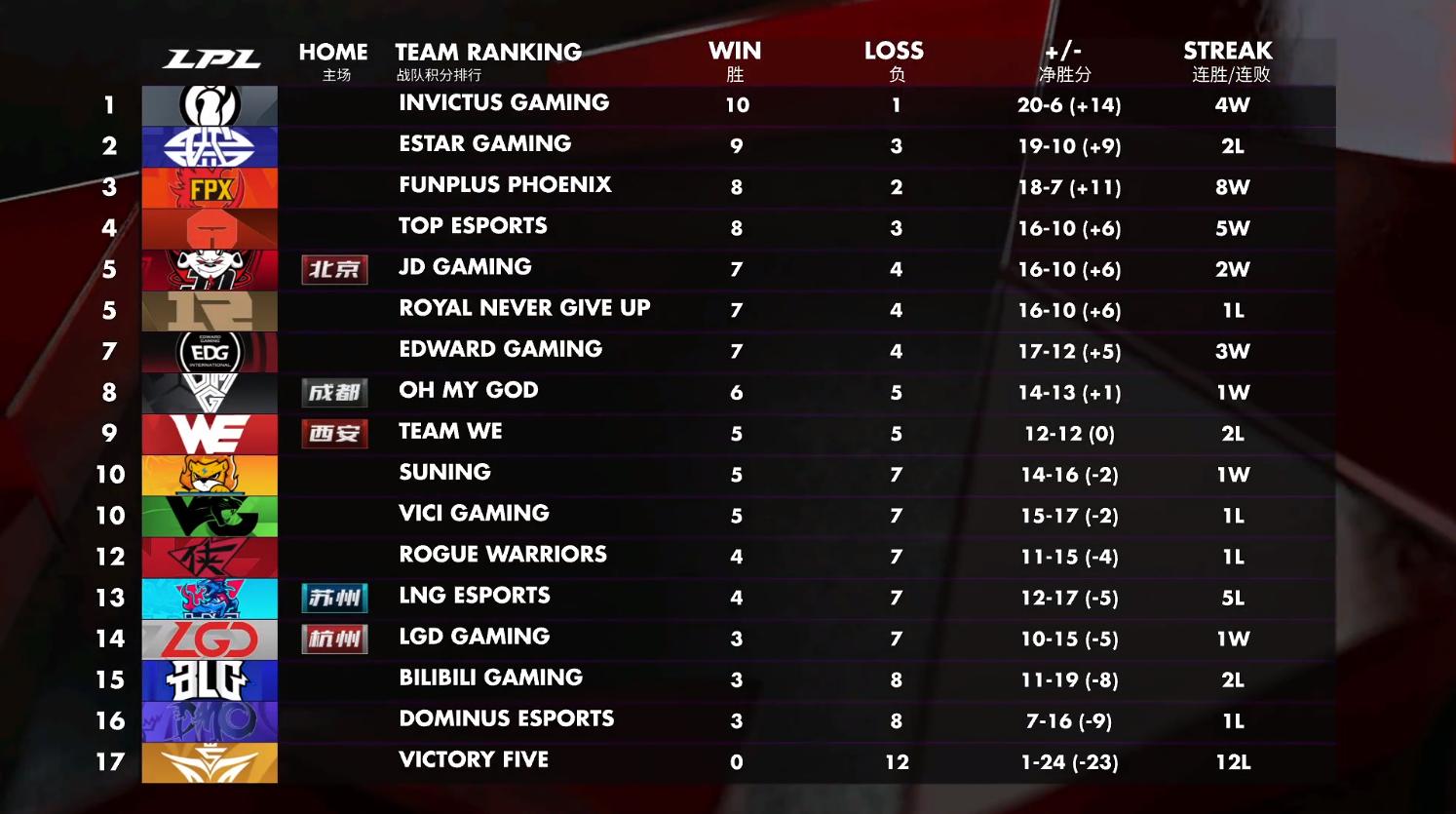 今日赛后积分榜:iG坐稳榜首 OMG超越WE来到第8