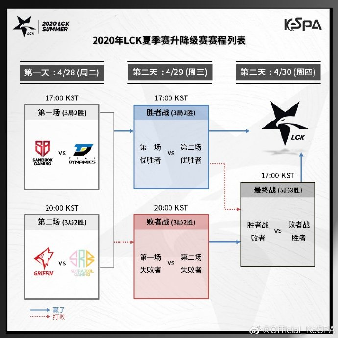 LCK升降级赛:4月28日Tarzan对决KaKAO