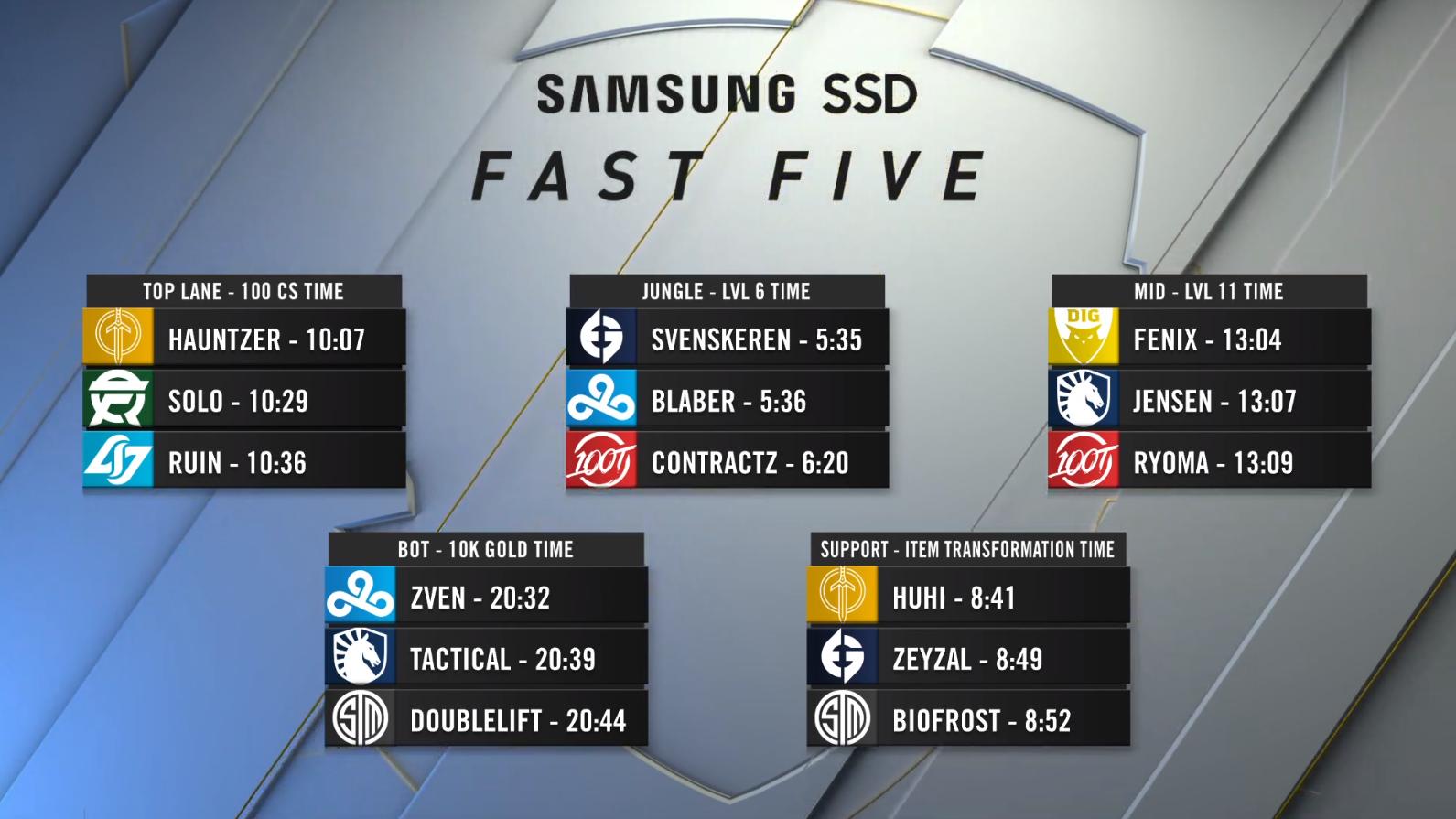 LCS更新五项最快数据:Doublelift被超越 打野位无变化