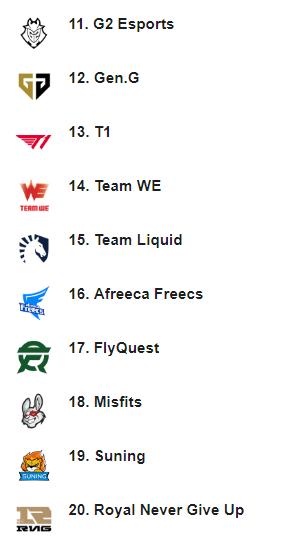 ESPN战队排行榜:TES第一 FPX第三 iG第四 V5第七