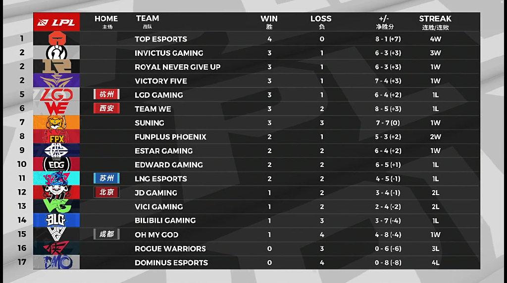 [赛后积分榜] iG收获三连胜 排名联赛第二名