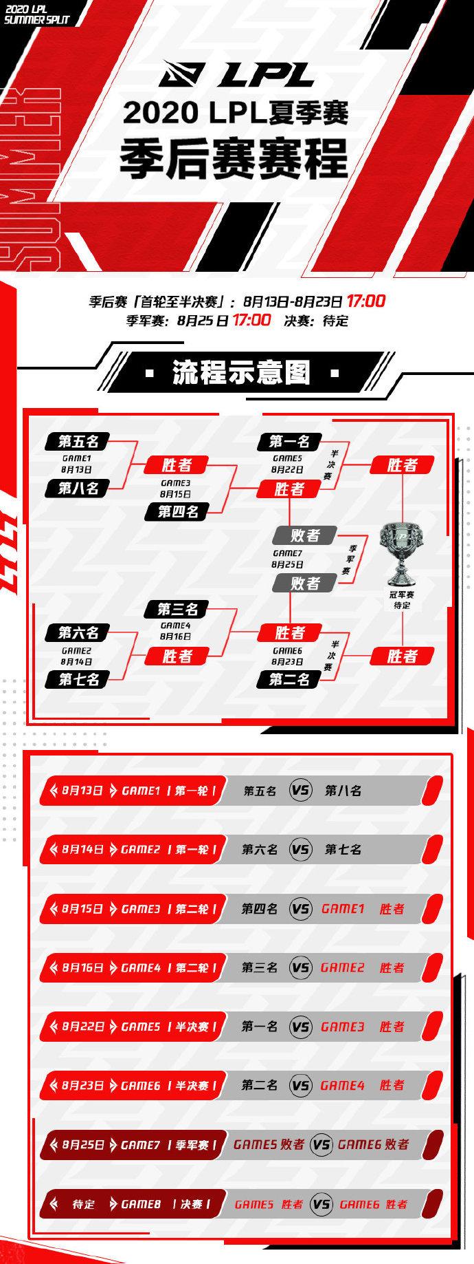 LPL夏季赛季后赛:8月13日开启 以线上赛形式进行