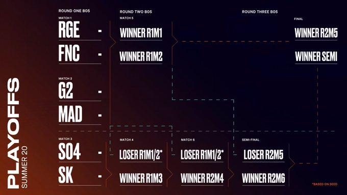 LEC季后赛对阵 RGE选择FNC G2火拼MAD S04直面SK