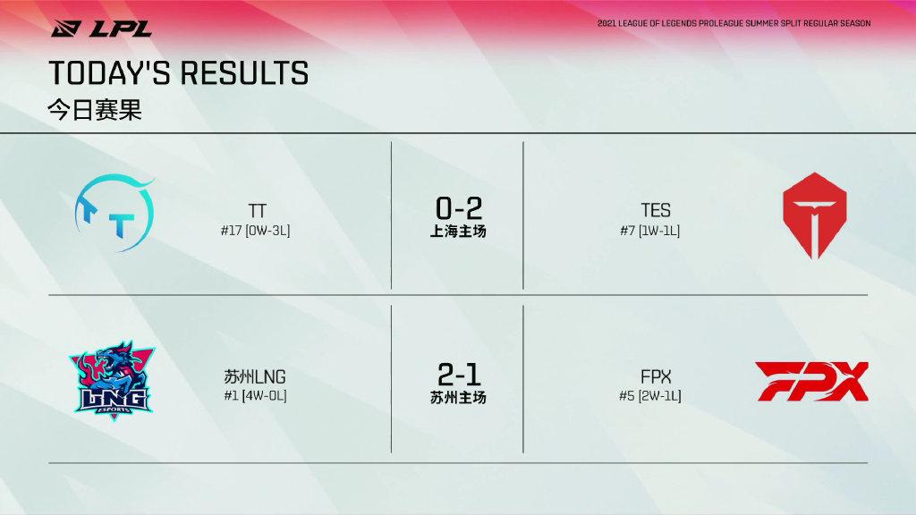 LPL昨日赛果及今日赛程预告:RNG隔离后首战